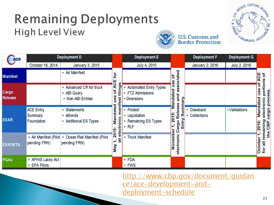 Remaining Deployments High Level View