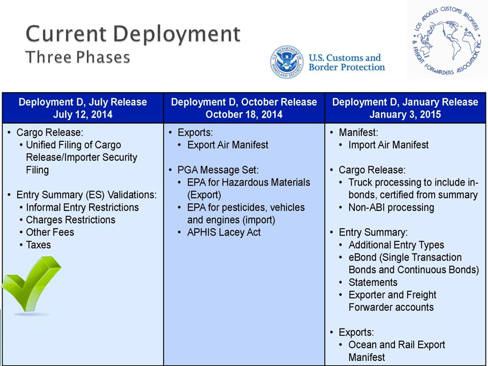 Current Deployment Three Phases
