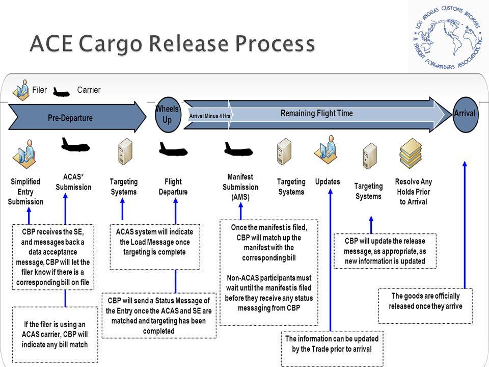 ACE Cargo Release Process