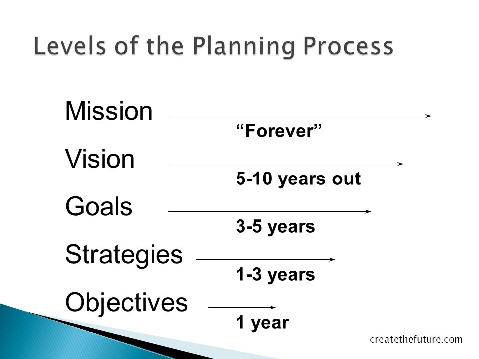 Levels of the Planning Process