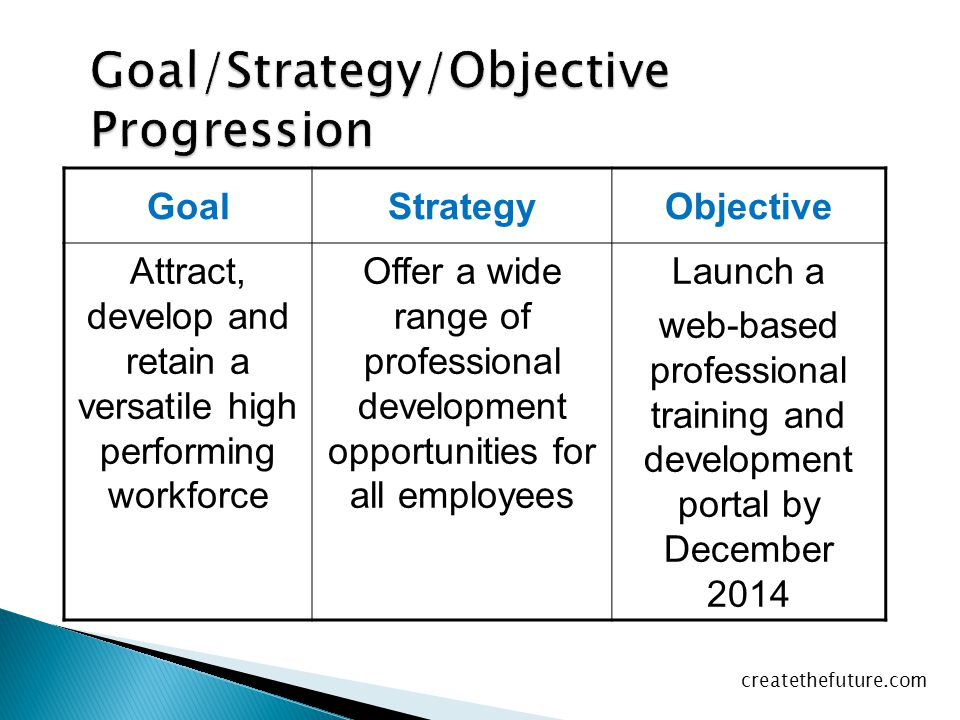Goal/Strategy/Objective Progression