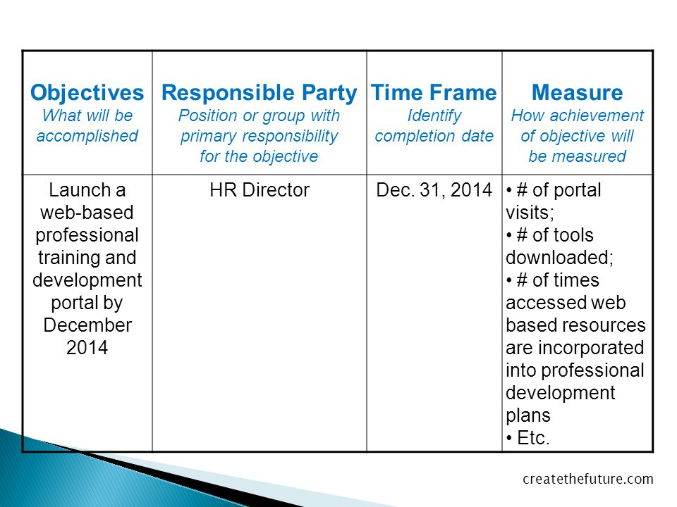 Objectives Responsible Party Time Frame Measure