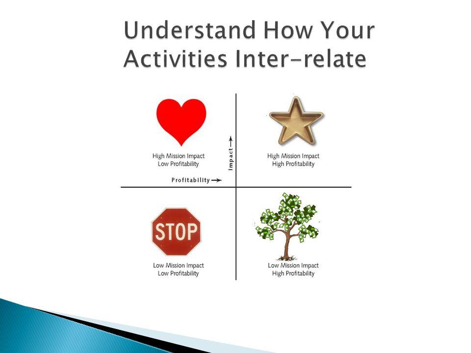 Understand How Your Activities Inter-relate