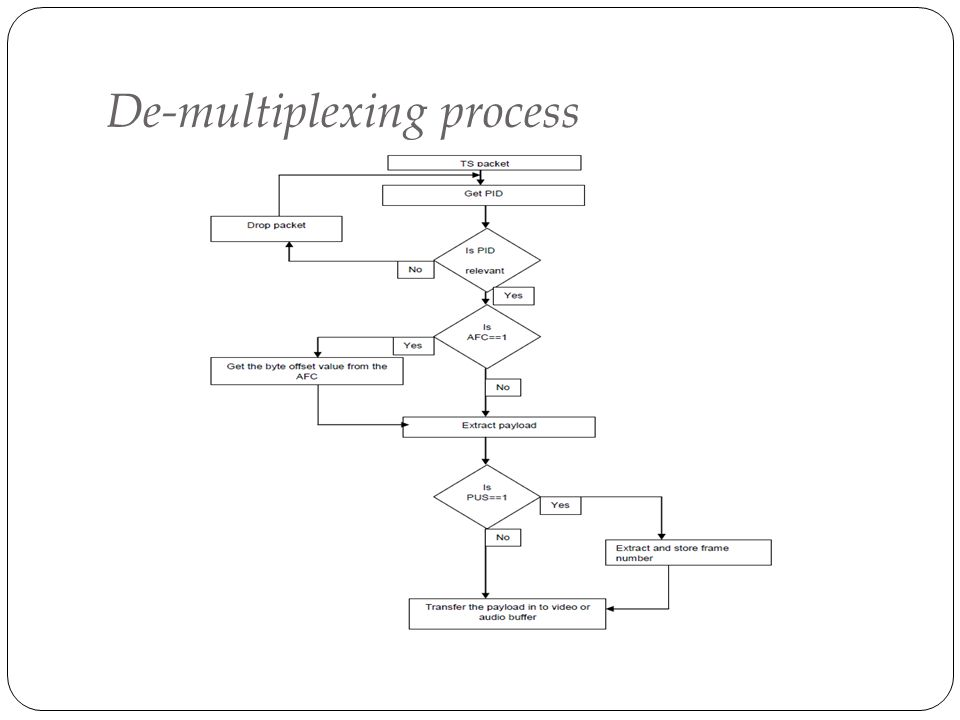 De-multiplexing process