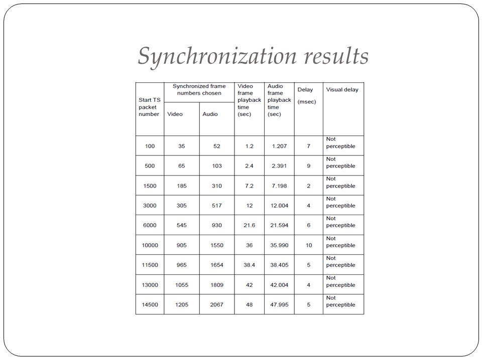 Synchronization results