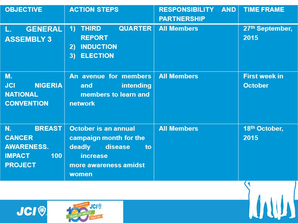 L. GENERAL ASSEMBLY 3 OBJECTIVE ACTION STEPS