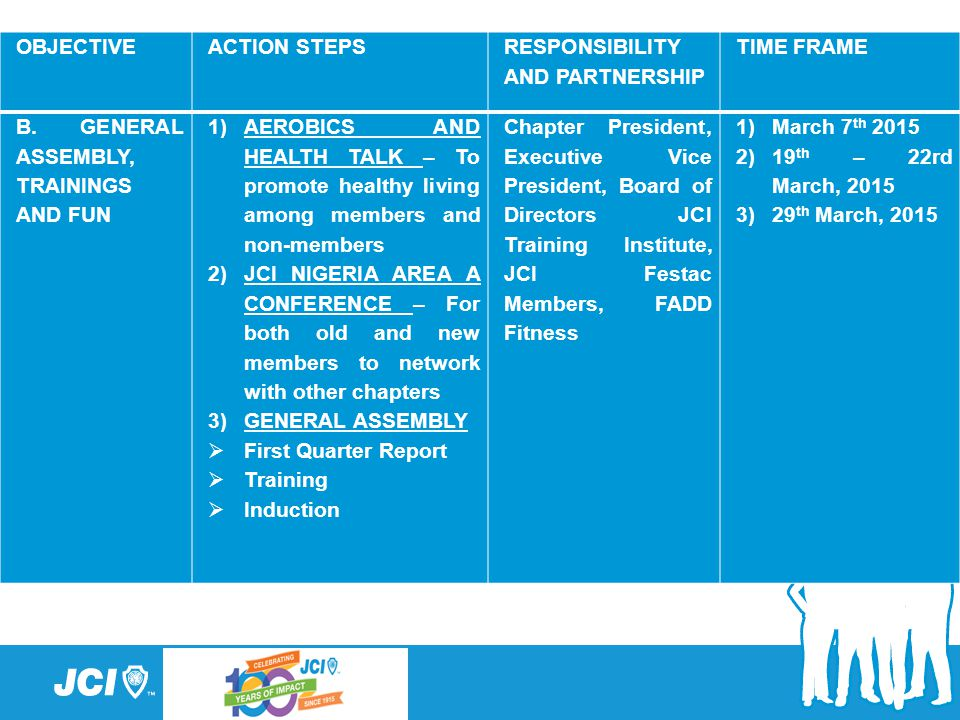 OBJECTIVE ACTION STEPS. RESPONSIBILITY AND PARTNERSHIP. TIME FRAME. B. GENERAL ASSEMBLY, TRAININGS AND FUN.