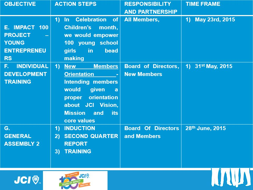 OBJECTIVE ACTION STEPS. RESPONSIBILITY AND PARTNERSHIP. TIME FRAME. E. IMPACT 100 PROJECT – YOUNG ENTREPRENEURS.