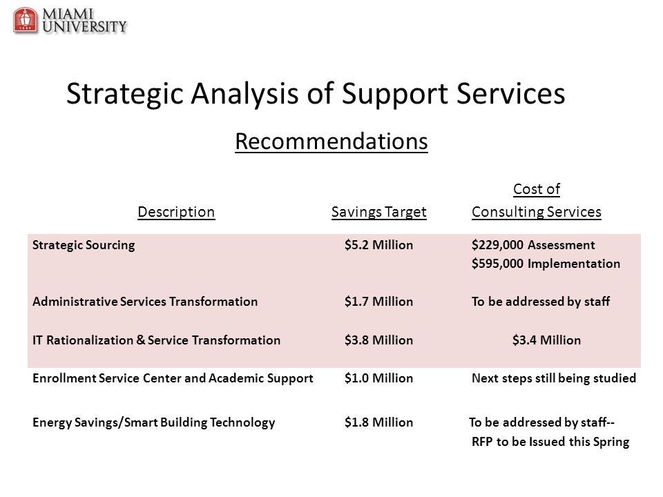 Strategic Analysis of Support Services