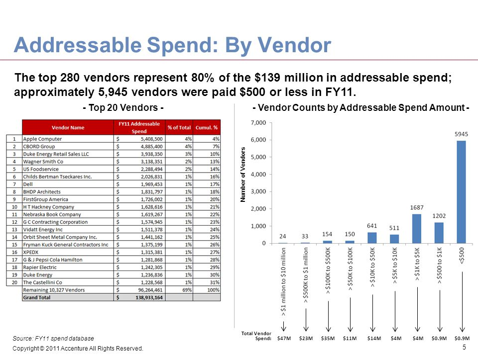 - Vendor Counts by Addressable Spend Amount -