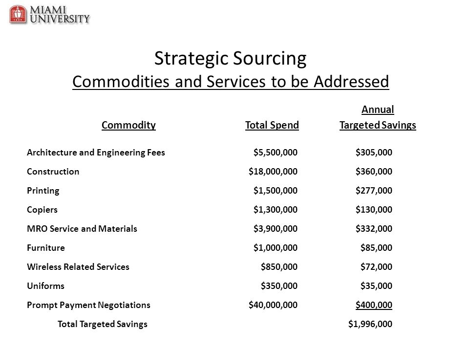 Strategic Sourcing Commodities and Services to be Addressed