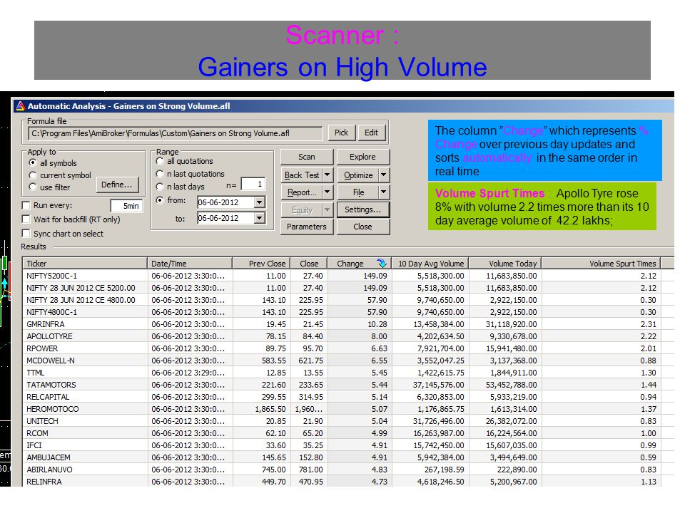 Scanner : Gainers on High Volume
