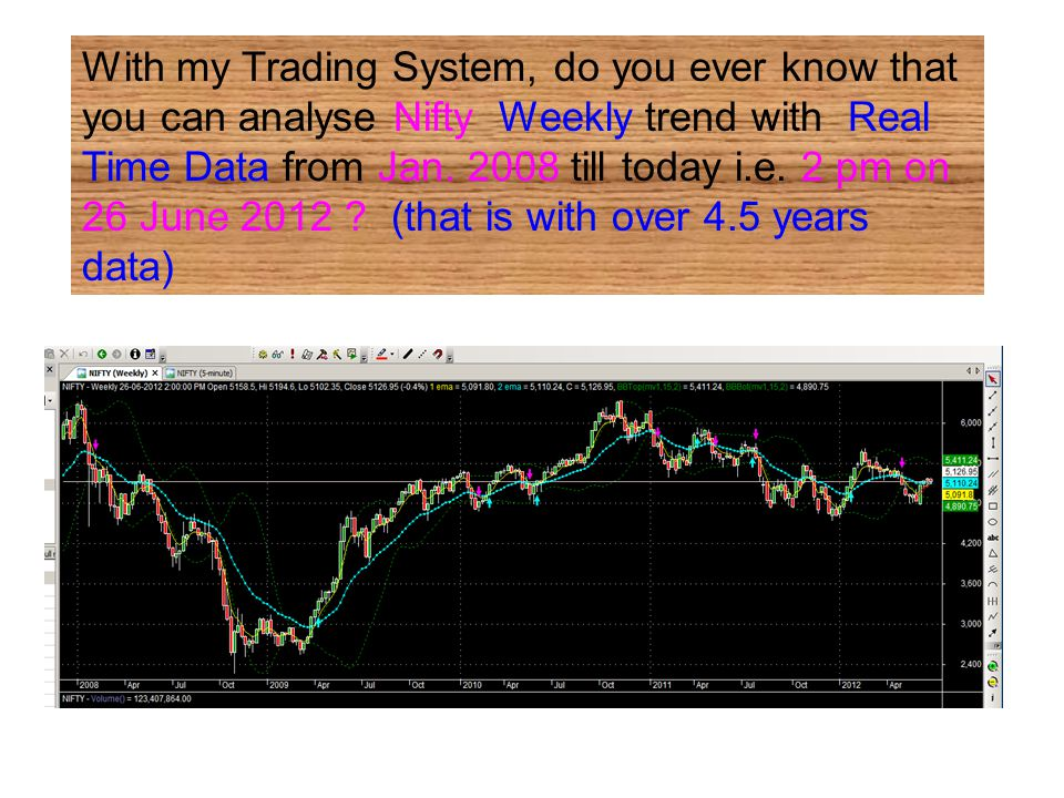 With my Trading System, do you ever know that you can analyse Nifty Weekly trend with Real Time Data from Jan.