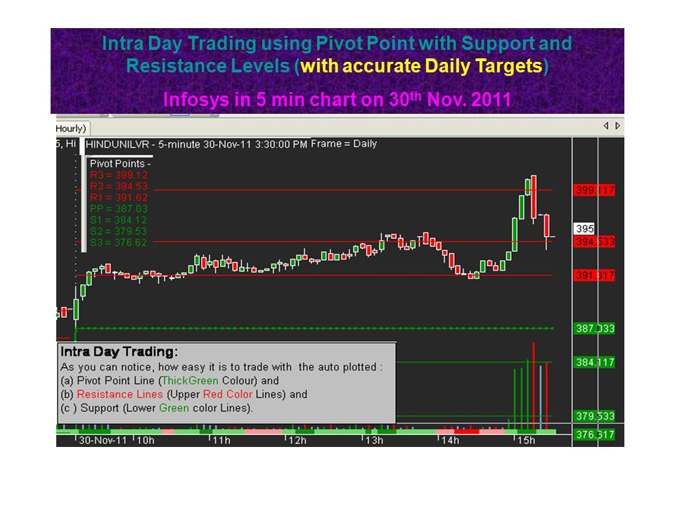Infosys in 5 min chart on 30th Nov. 2011