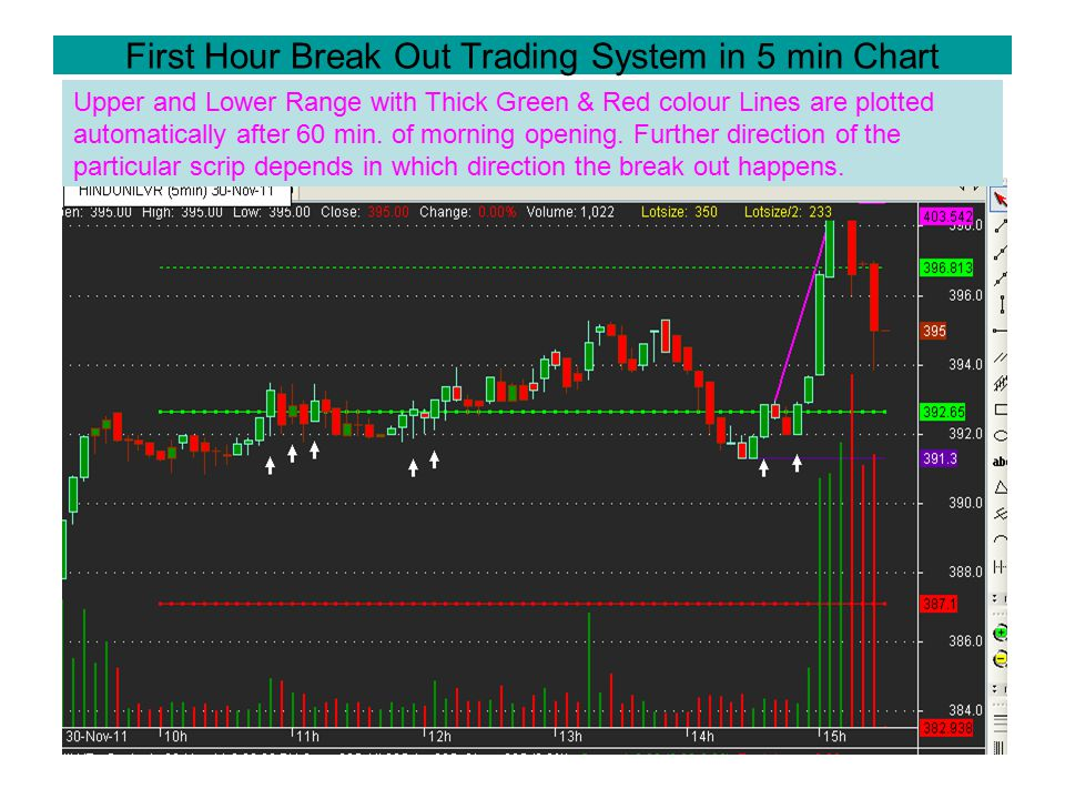First Hour Break Out Trading System in 5 min Chart