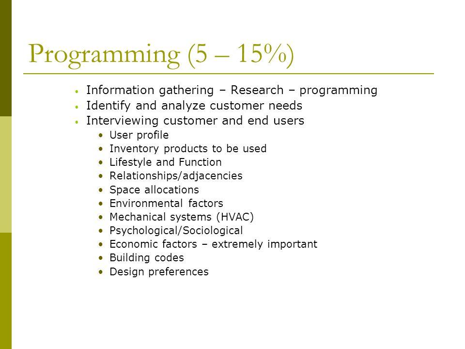 Programming (5 – 15%) Information gathering – Research – programming