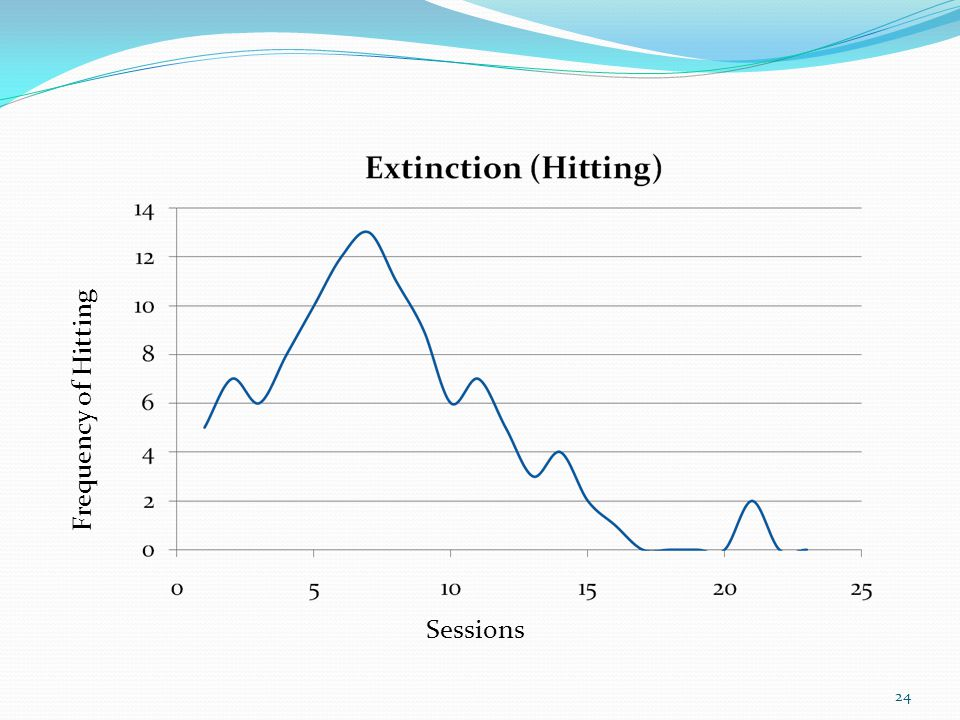 Frequency of Hitting Sessions