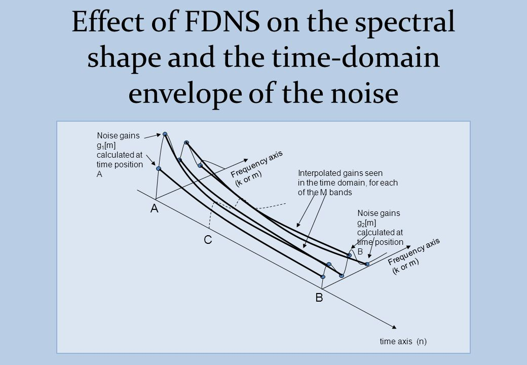 Effect of FDNS on the spectral shape and the time-domain envelope of the noise