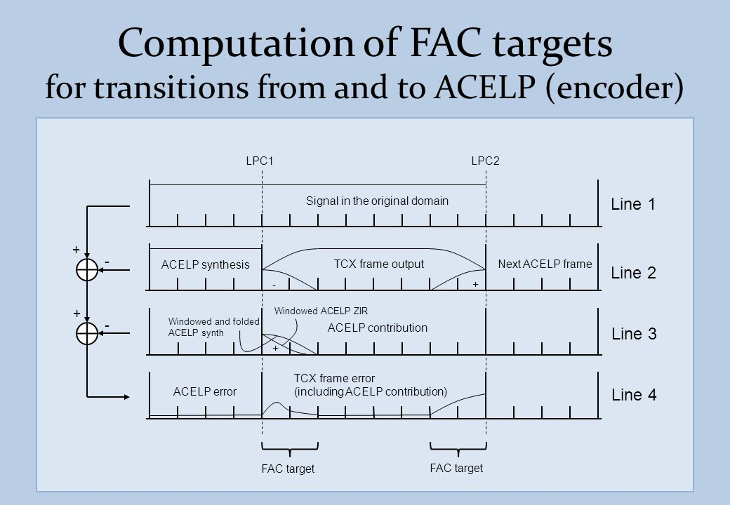 Computation of FAC targets for transitions from and to ACELP (encoder)