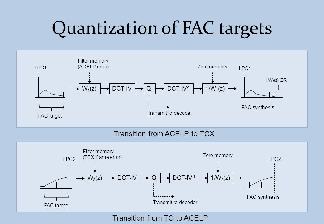 Quantization of FAC targets