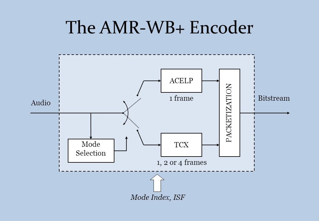The AMR-WB+ Encoder ACELP PACKETIZATION 1 frame Bitstream Audio TCX