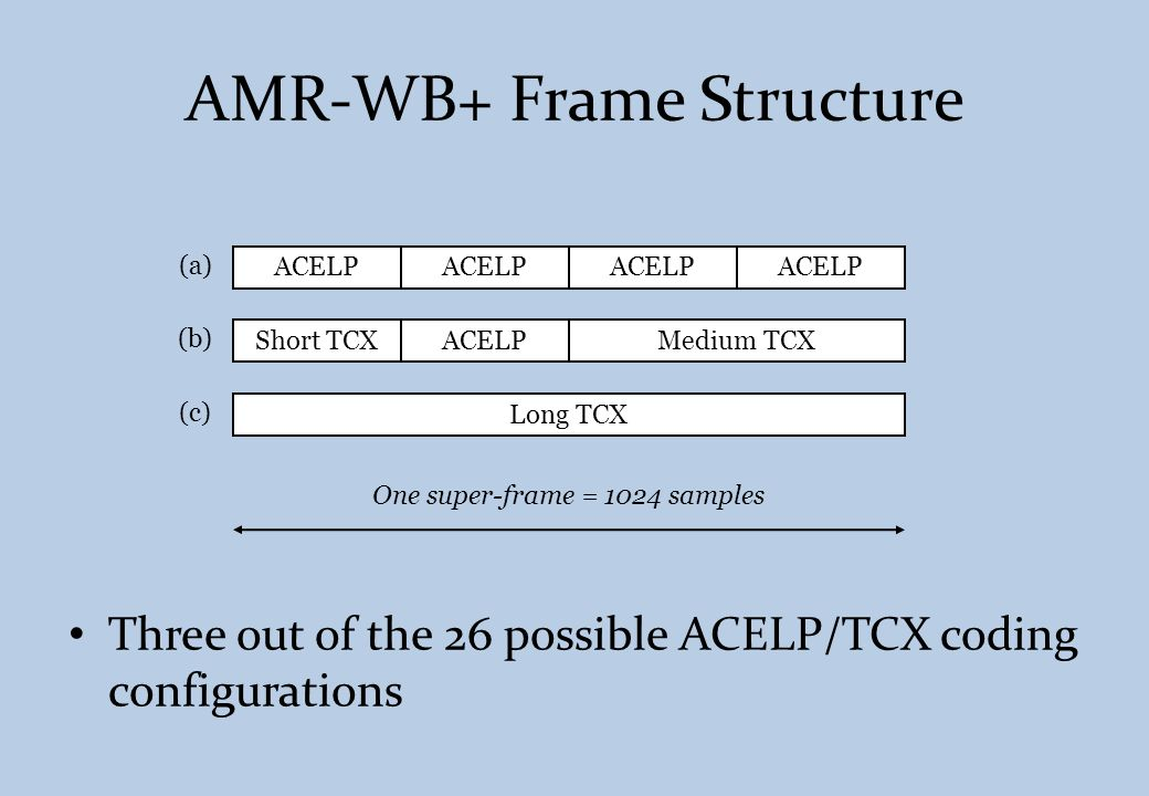 AMR-WB+ Frame Structure