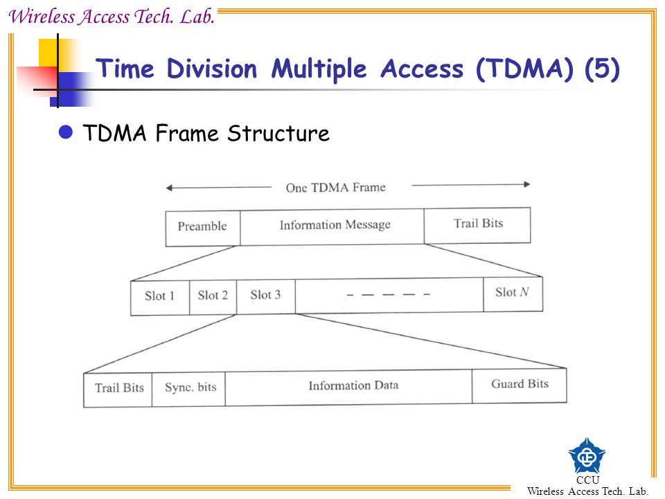 Time Division Multiple Access (TDMA) (5)