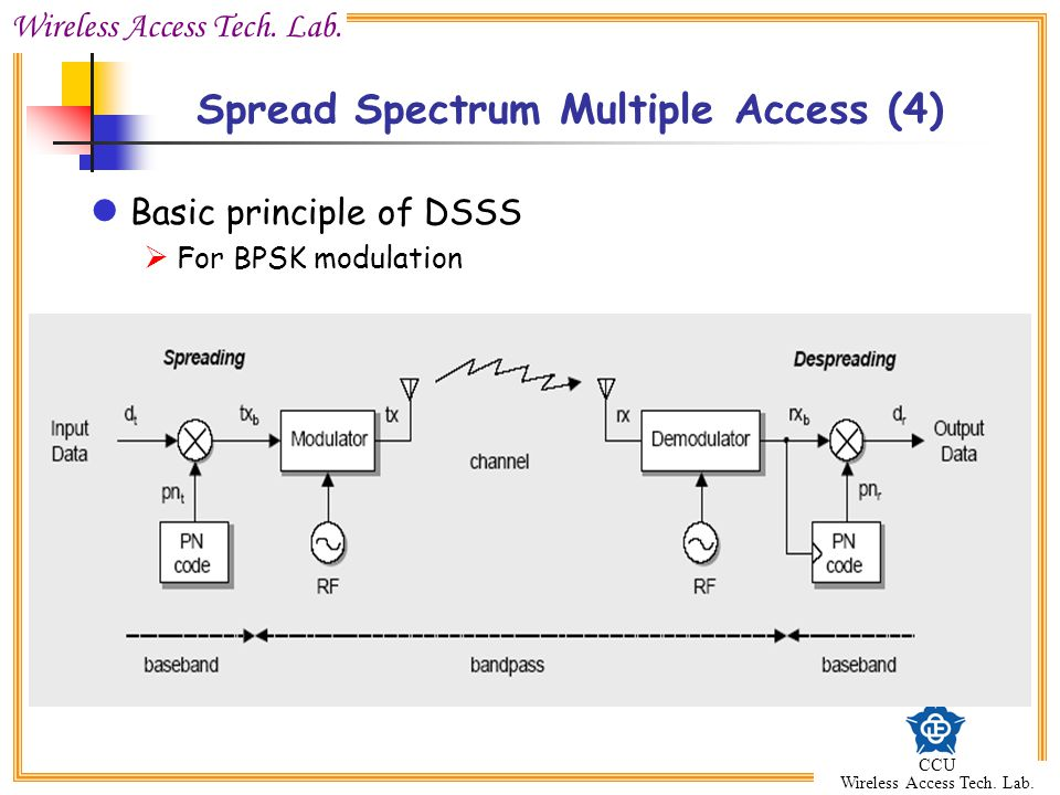 Spread Spectrum Multiple Access (4)
