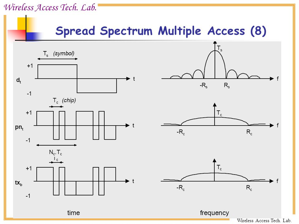 Spread Spectrum Multiple Access (8)