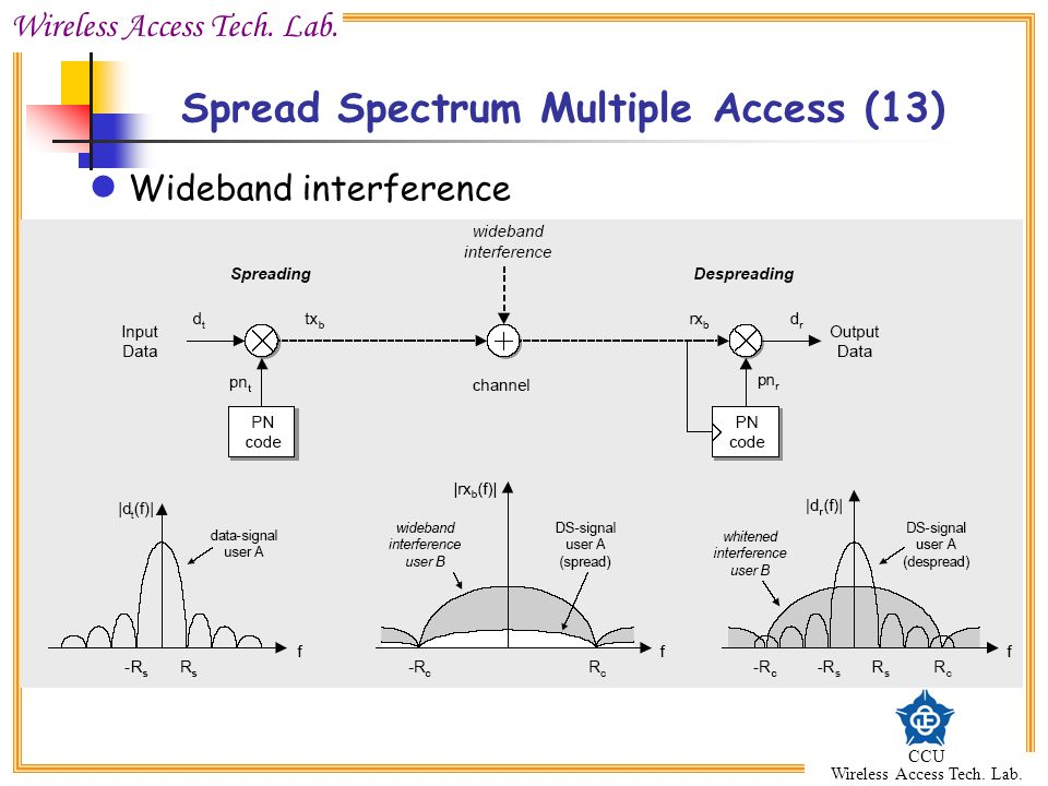 Spread Spectrum Multiple Access (13)