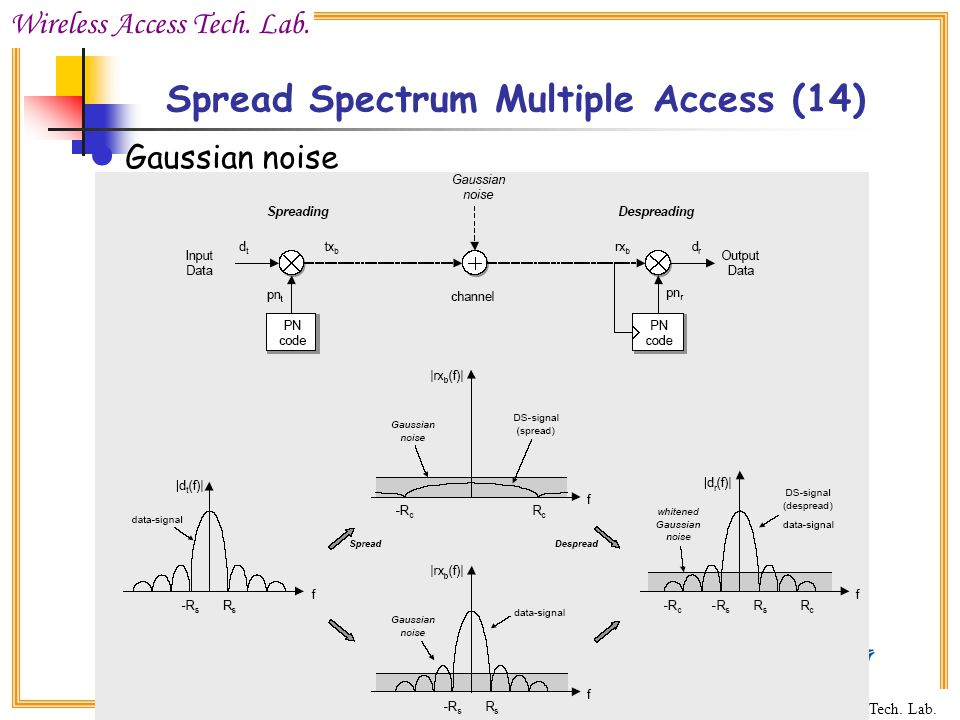 Spread Spectrum Multiple Access (14)