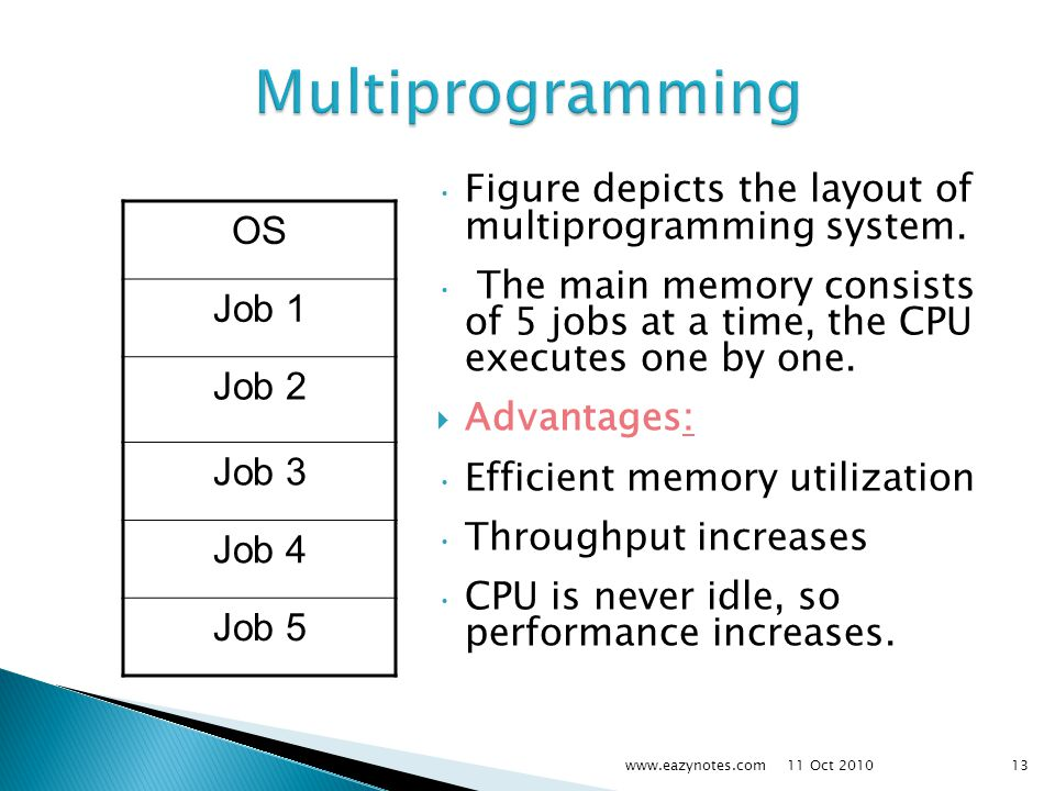 Multiprogramming OS Job 1