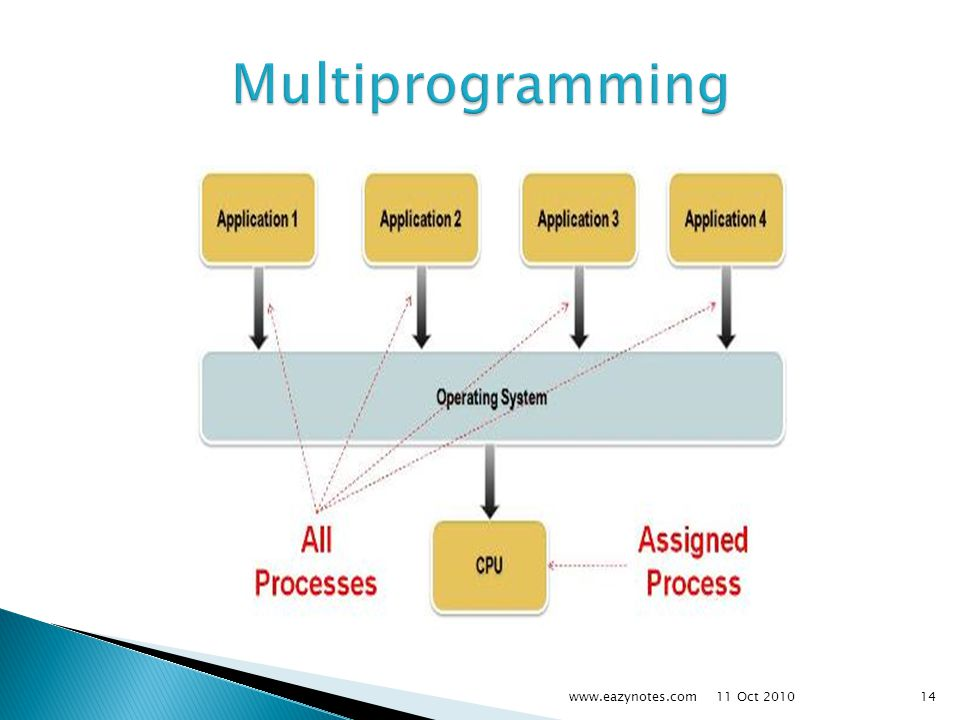 Multiprogramming www.eazynotes.com 11 Oct 2010