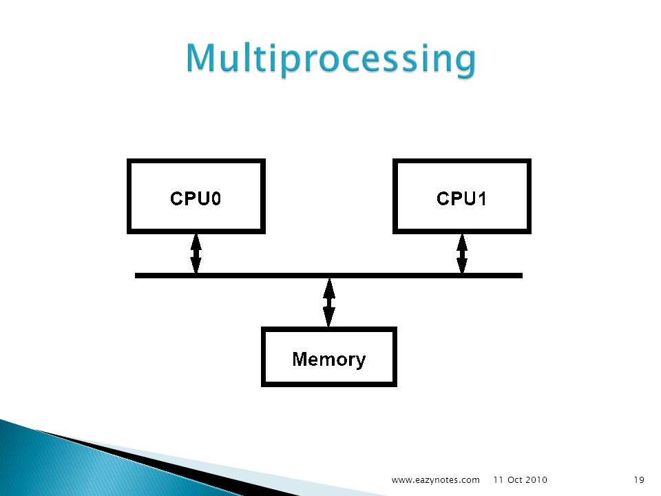 Multiprocessing www.eazynotes.com 11 Oct 2010