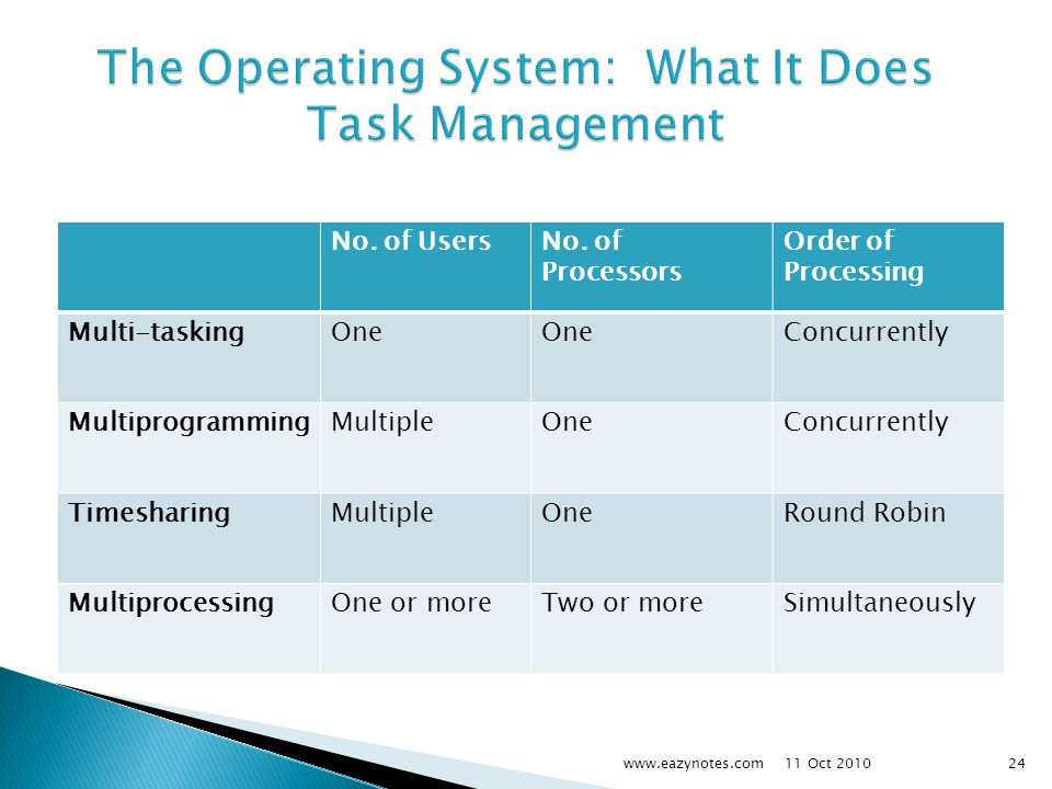 The Operating System: What It Does Task Management