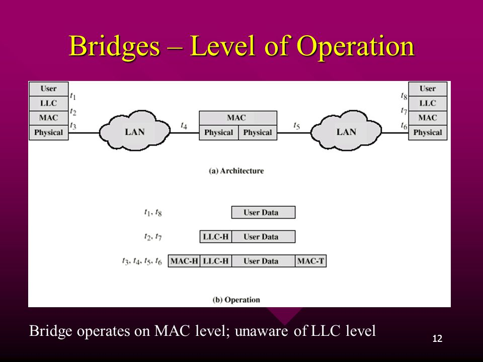 Bridges – Level of Operation