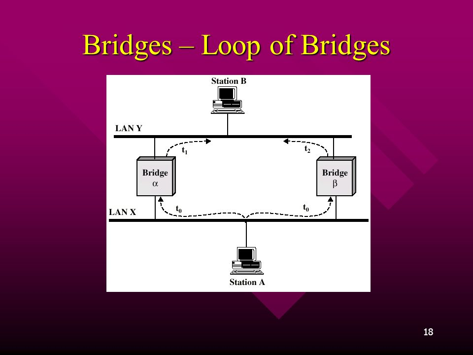 Bridges – Loop of Bridges