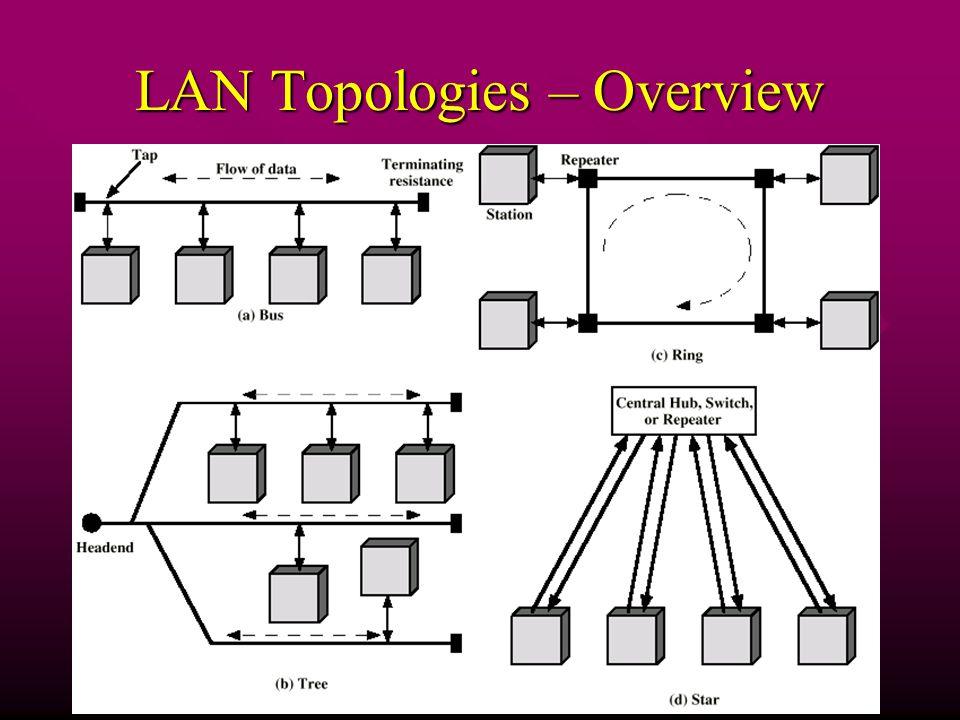 LAN Topologies – Overview