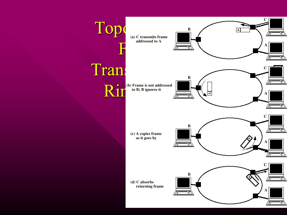 Topologies – Frame Transmission, Ring LAN