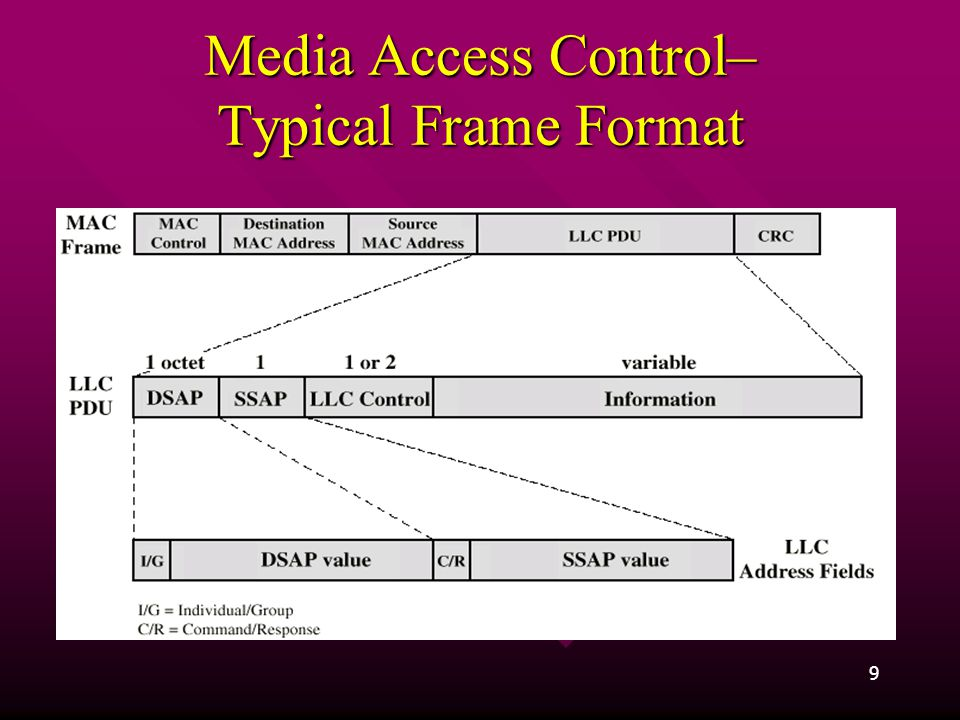 Media Access Control– Typical Frame Format