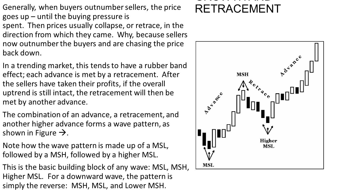 GROWTH AND RETRACEMENT