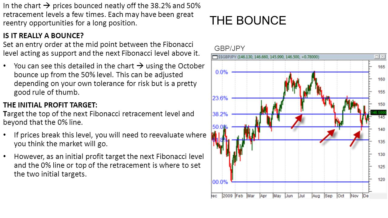 In the chart  prices bounced neatly off the 38