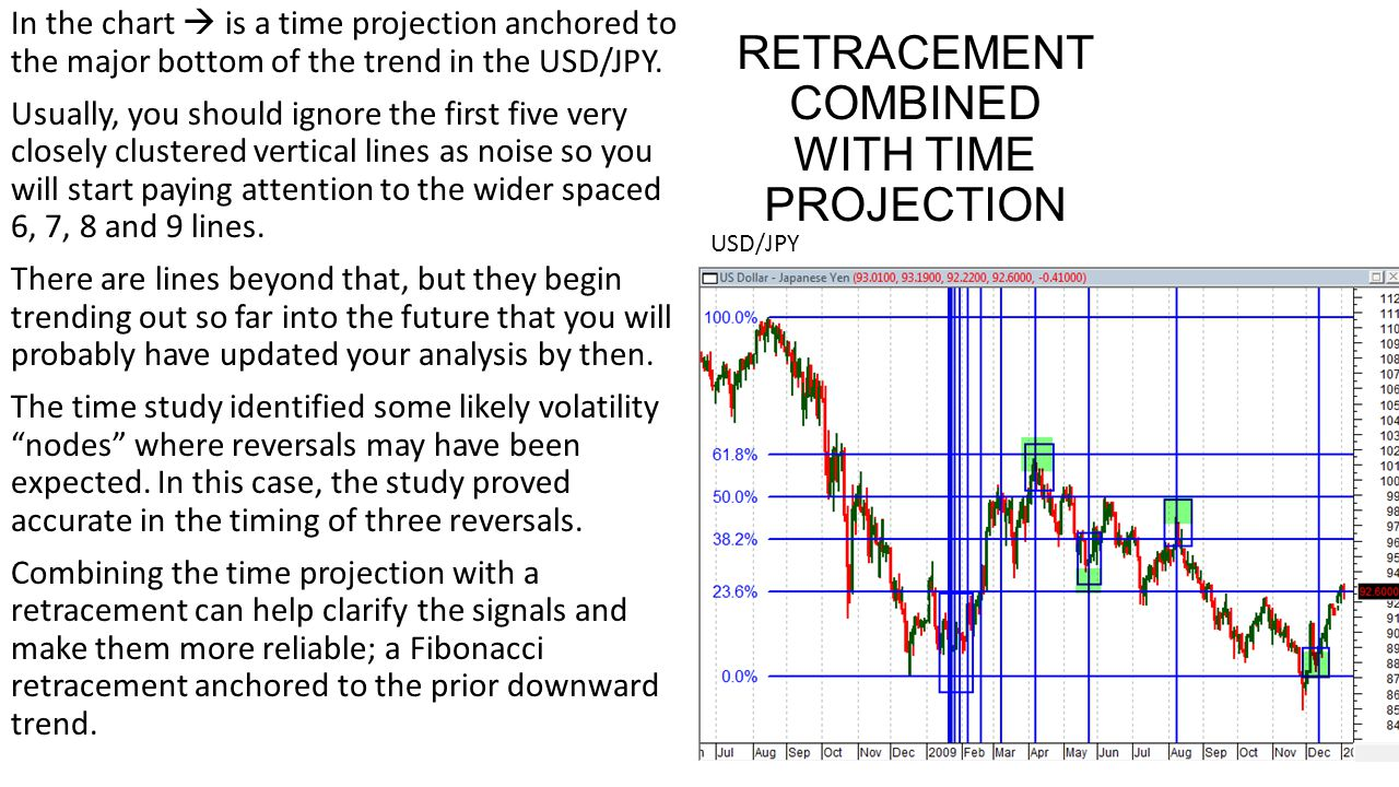 RETRACEMENT COMBINED WITH TIME PROJECTION