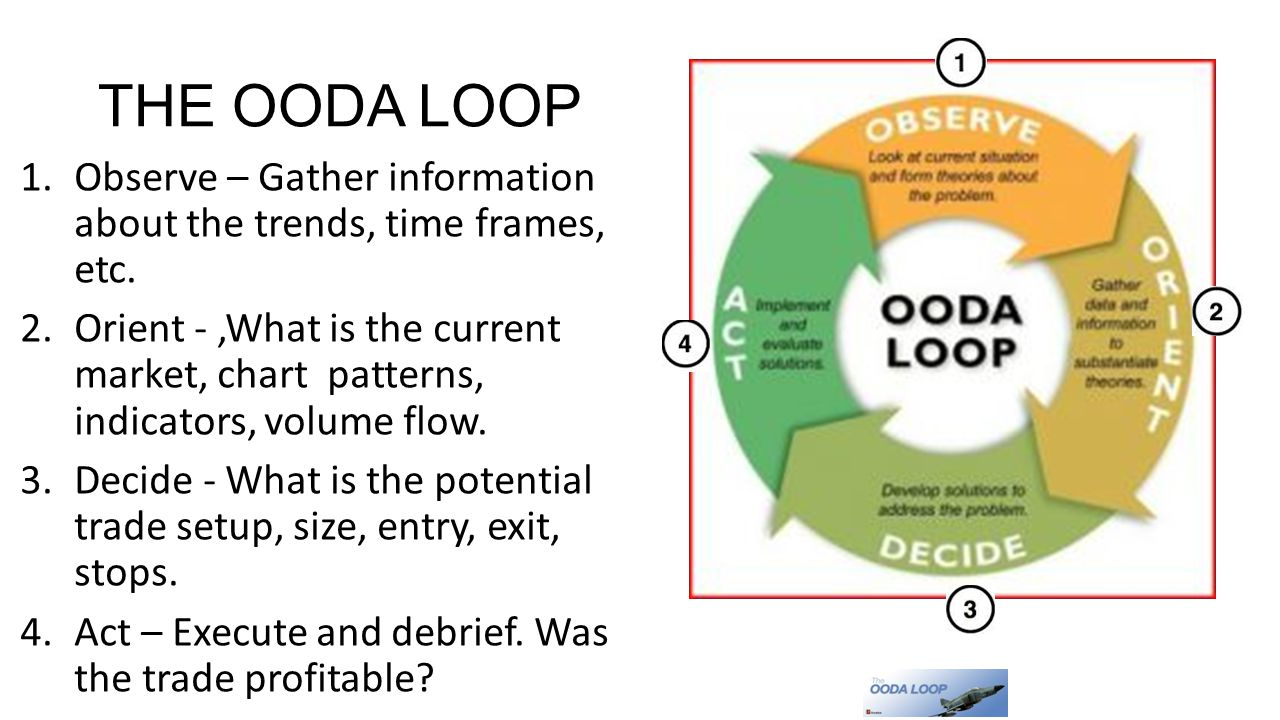 THE OODA LOOP Observe – Gather information about the trends, time frames, etc.
