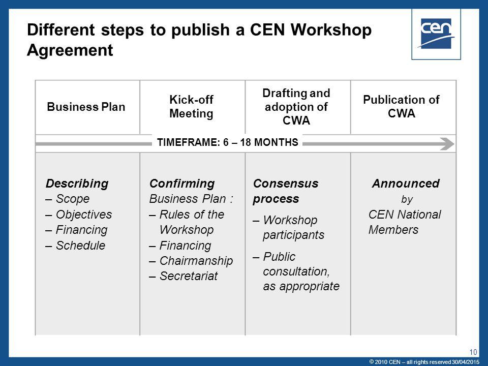 Different steps to publish a CEN Workshop Agreement