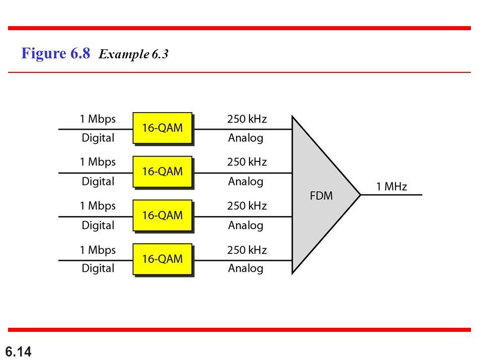 Figure 6.8 Example 6.3