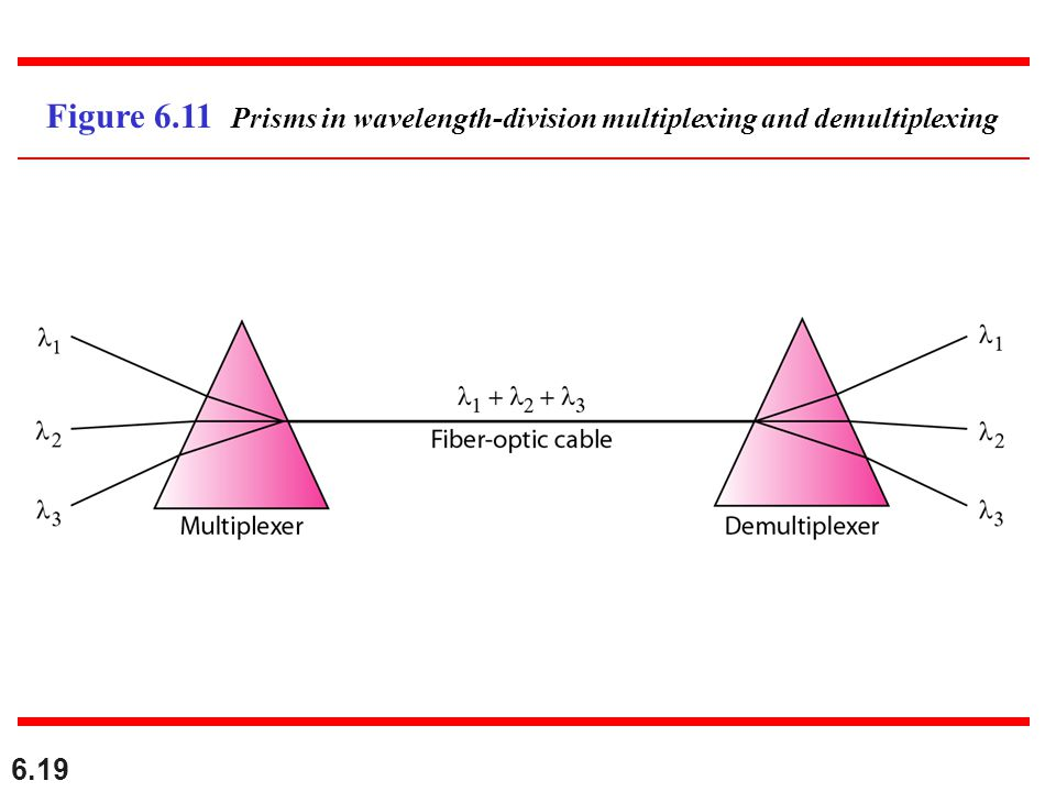 Figure 6.11 Prisms in wavelength-division multiplexing and demultiplexing