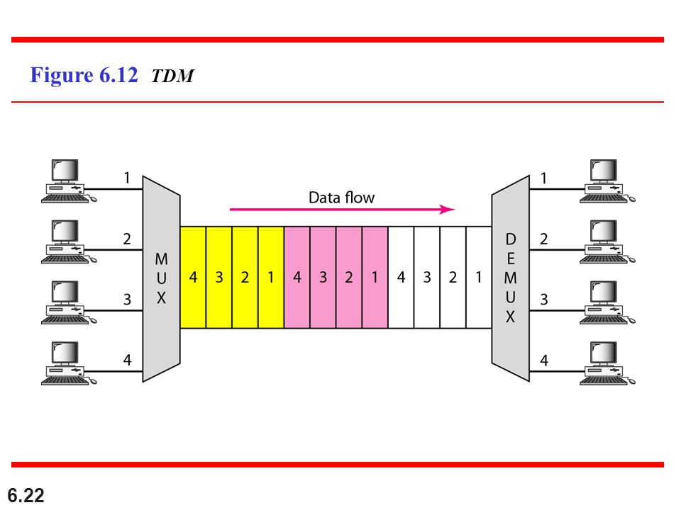 Figure 6.12 TDM