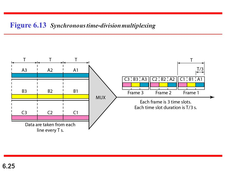 Figure 6.13 Synchronous time-division multiplexing