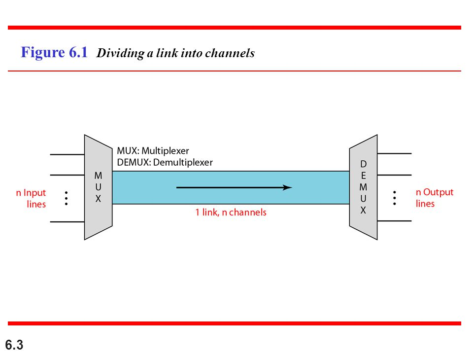 Figure 6.1 Dividing a link into channels